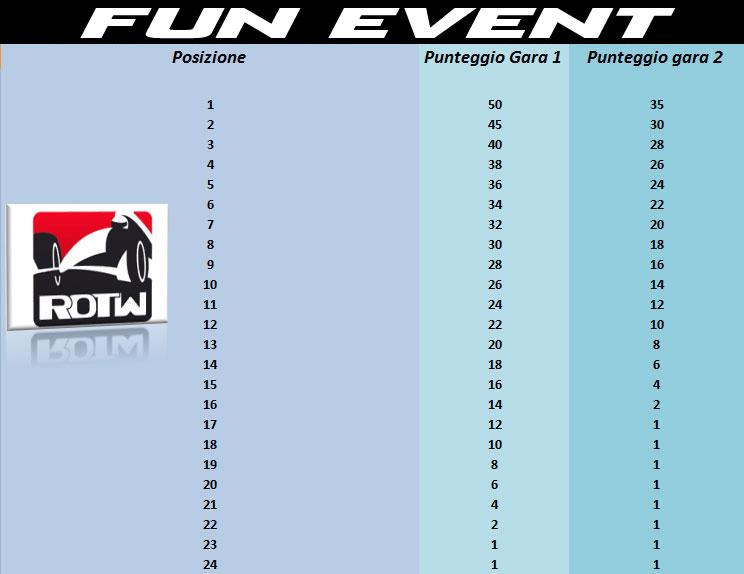 punteggio-FunEvent2011.jpg