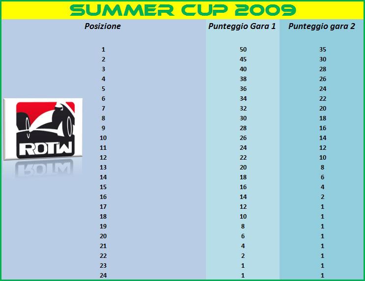 Sistema-punteggio-Summer-Cup-2009.jpg