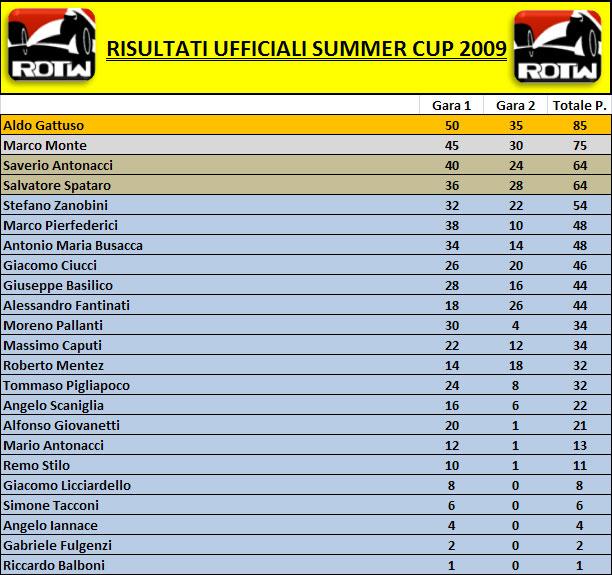 risultati-summer-cup-2009.jpg